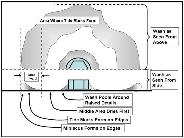 How Tide Marks Form